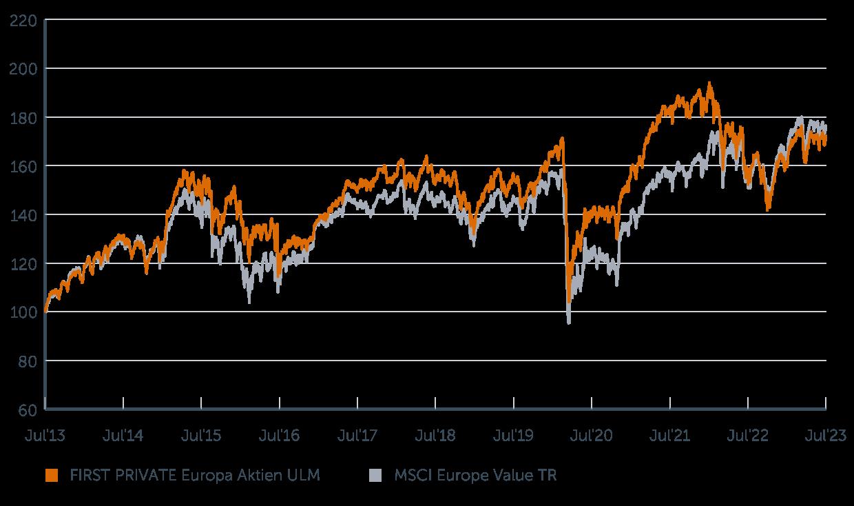 Wertenwicklung First Private Europa Aktien ULM