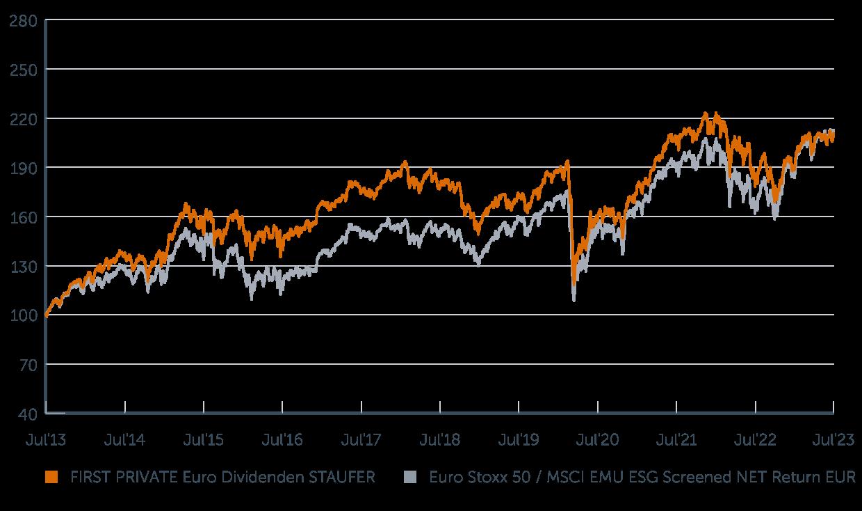 Wertenwicklung First Private Euro Dividenden STAUFER